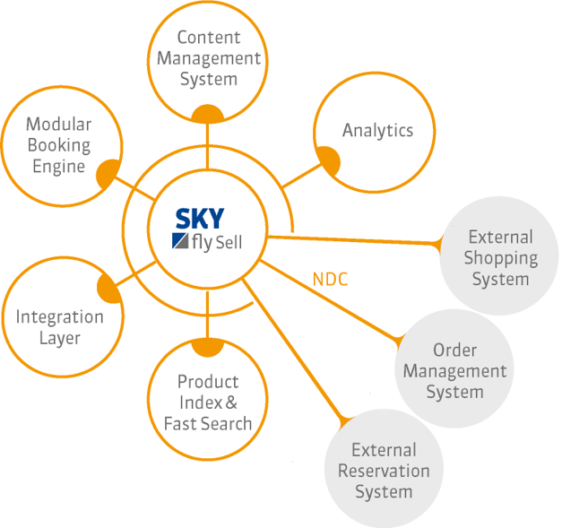 graphic_SKYfly_Sell